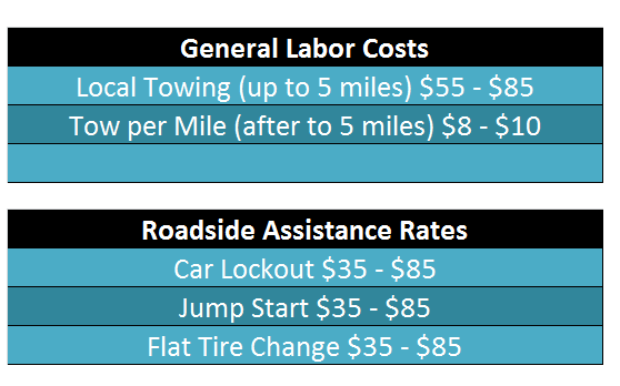 Tow Cost-carstowing